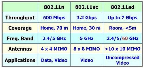 Компания Samsung представляет новую высокоскоростную 4.6-гигабитную Wi-Fi технологию